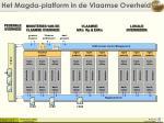 het magda platform in de vlaamse overheid