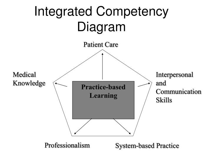 Integrated Competency Diagram