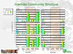 intertidal community structure1