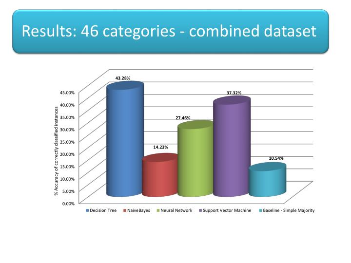 Results: 46 categories -