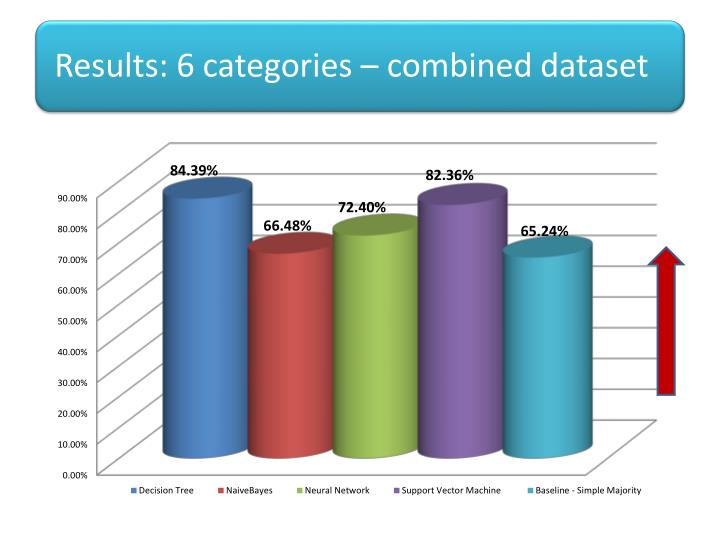 Results: 6 categories – combined dataset