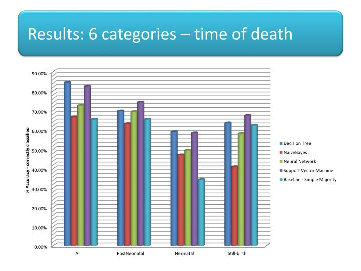 Results: 6 categories – time of death