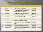 the concept of file mode