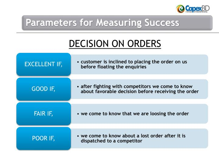 DECISION ON ORDERS