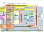 cms development process