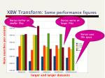 xbw transform some performance figures