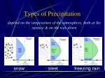 types of precipitation1
