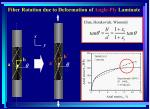 fiber rotation due to deformation of angle ply laminate