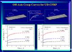 off axis creep curves for ud cfrp