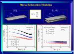 stress relaxation modulus