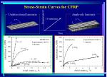 stress strain curves for cfrp