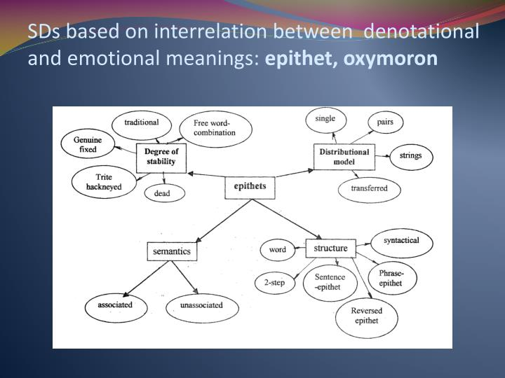 SDs based on interrelation between  denotational and emotional meanings: