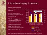international supply demand
