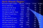 north atlantic region