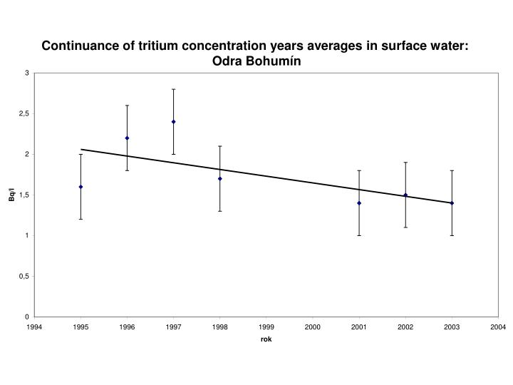 Continuance of tritium concentration years averages in su
