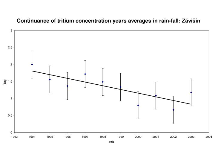 Continuance of tritium concentration years averages in