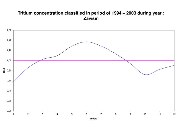 Tritium concentration classified in period of 1994 – 2003 during year : Z