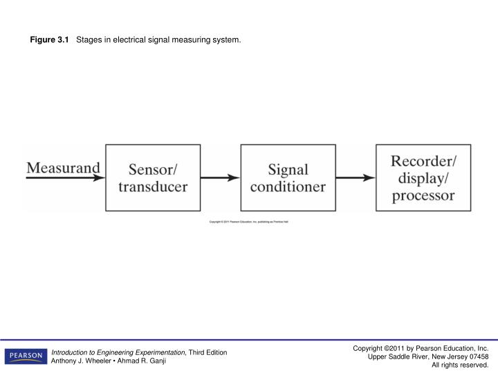 figure 3 1 stages in electrical signal measuring system n.