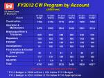 fy2012 cw program by account millions