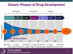 classic phases of drug development