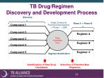 tb drug regimen discovery and development process