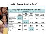 how do people use the data