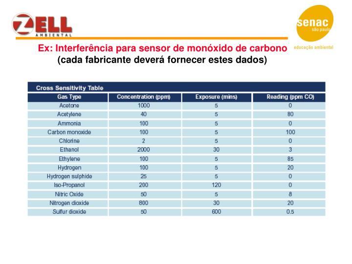 Ex: Interferência para sensor de monóxido de carbono