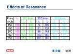 effects of resonance