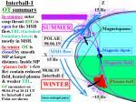 interball 1 ot summary