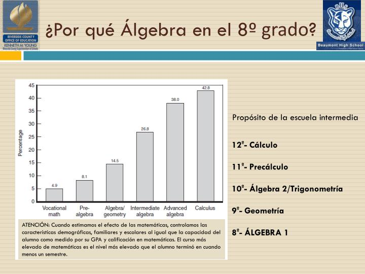 ¿Por qué Álgebra en el 8