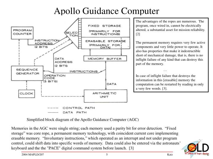 Simplified block diagram of the Apollo Guidance Computer (AGC)
