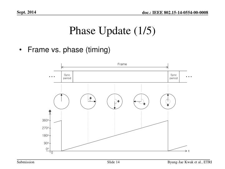 Phase Update (1/5)