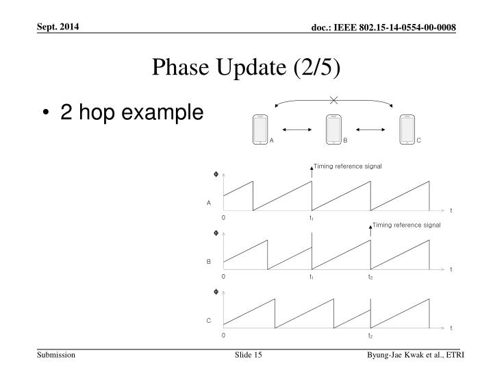 Phase Update (2/5)