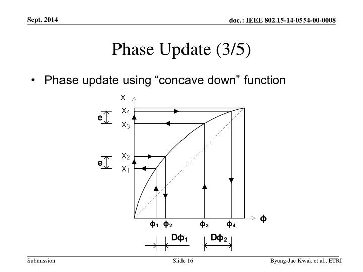 Phase Update (3/5)