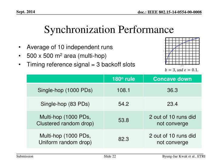 Synchronization Performance