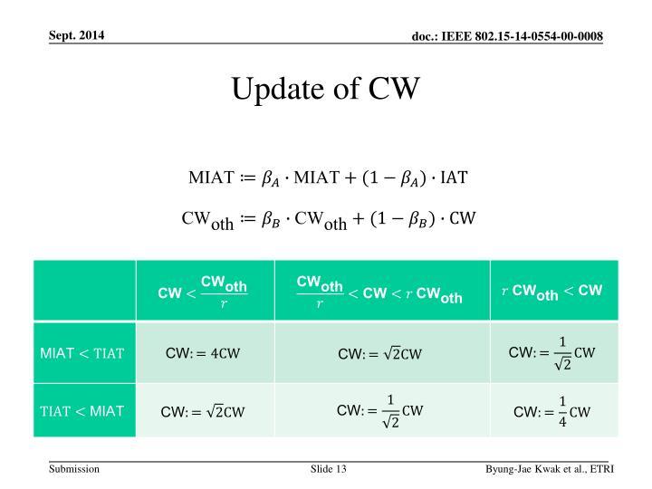 Update of CW