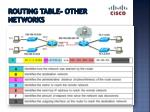 routing table other networks
