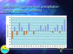 state wise mean monsoon precipitation change scenarios hadrm2