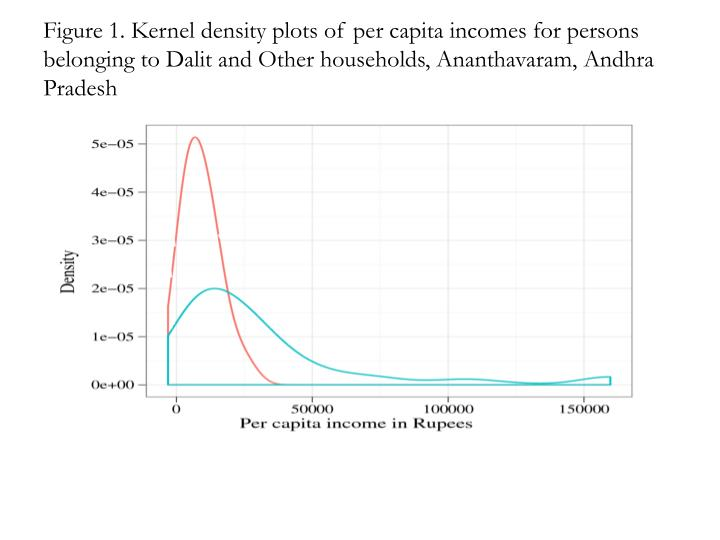 Figure 1. Kernel density plots of per capita incomes for persons belonging to Dalit and Other households, Ananthavaram, Andhra Pradesh