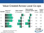 value created across local co ops