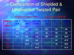 comparison of shielded unshielded twisted pair