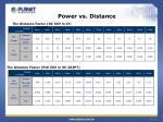 power vs distance