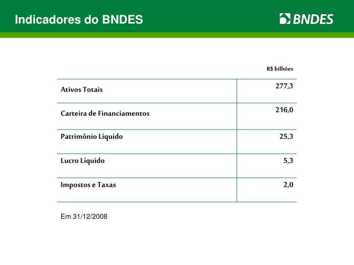 Indicadores do BNDES
