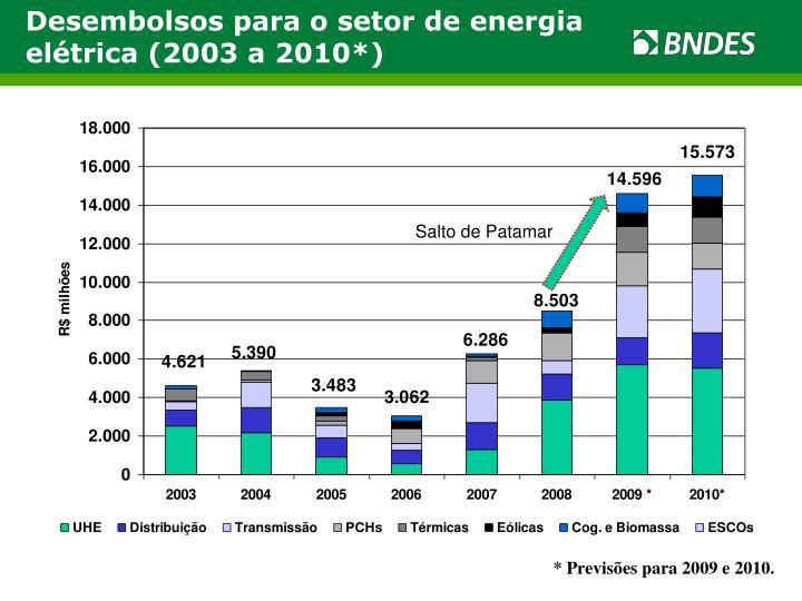 Desembolsos para o setor de energia elétrica (2003 a 2010*)