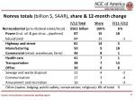 nonres totals billion saar share 12 month change