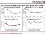 priv residential spending permits starts single multi family 2008 12