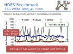 hdfs benchmark 1tb write test 40 runs