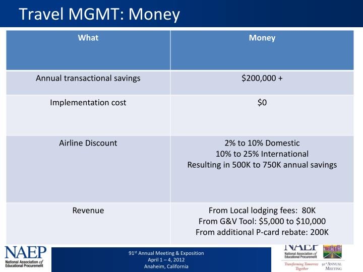 Travel MGMT: Money