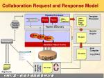 collaboration request and response model