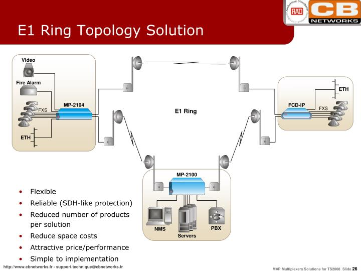 E1 Ring Topology Solution